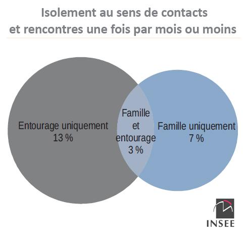 6,6 millions de français souffrent d'isolement, selon l'INSEE